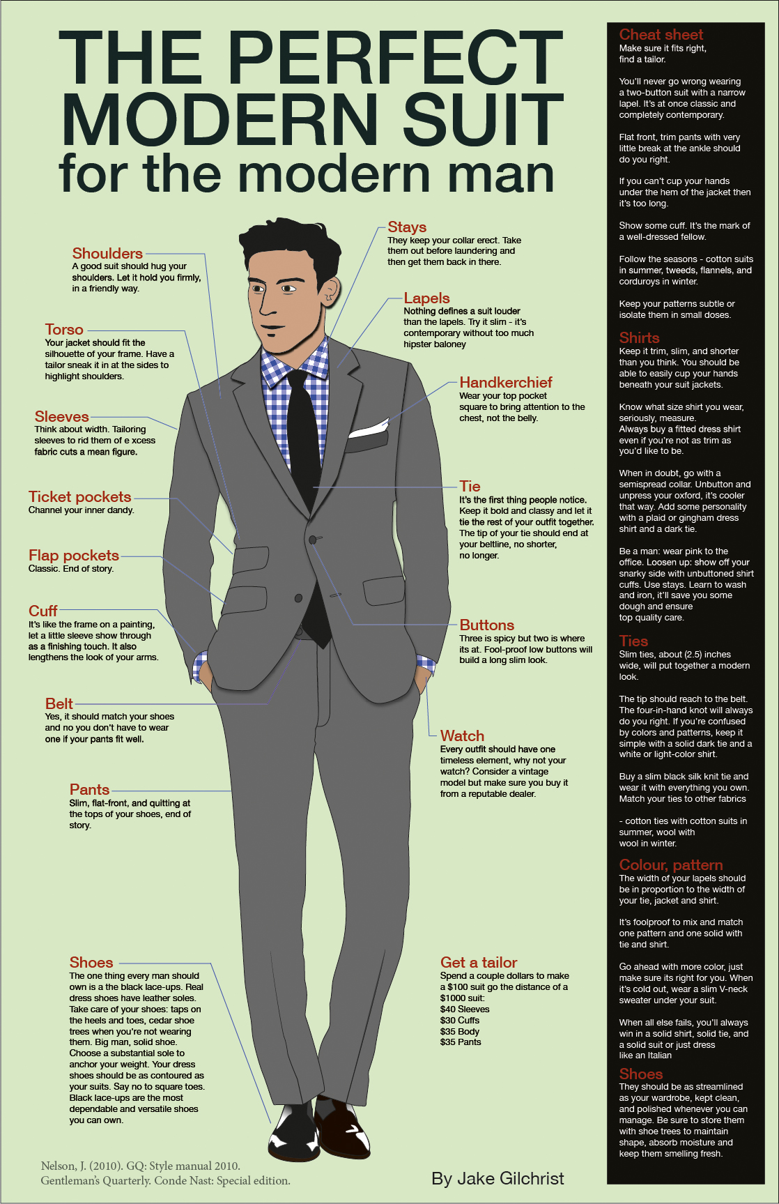 Fashion infographic on suits