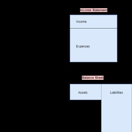 Basics of personal finance through diagrams